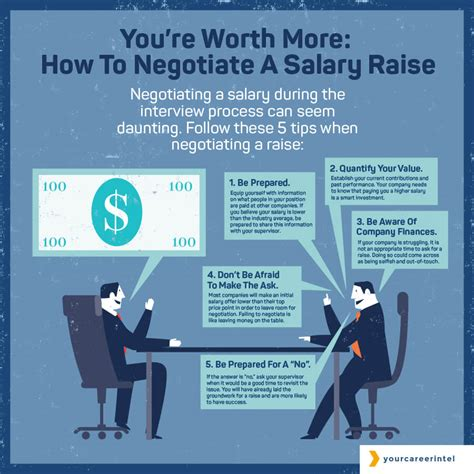 you re worth more how to negotiate a salary raise your career intel
