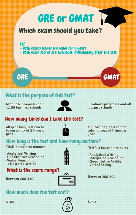 Gmat Or Gre For Mba by Gmat Or Gre 3 Steps To Choosing The Right Mba Program