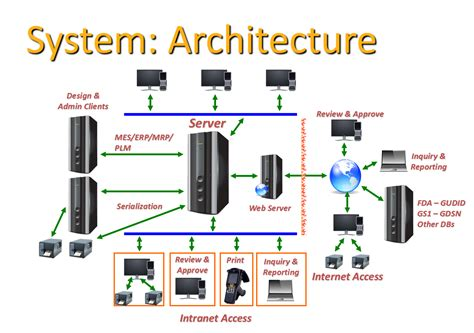 system architecture science labeling architecture software innovatum