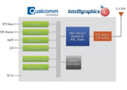 qualcomm design center chennai intelligraphics announces igx4100 wi fi driver suite for