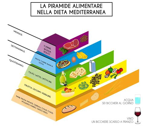 dieta mediterranea e piramide alimentare la dieta mediterranea 249 settimanale piramide