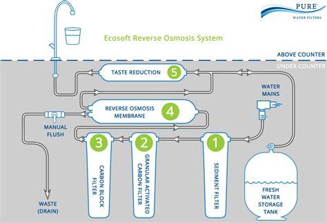 osmosis system diagram osmosis system diagram 28 images osmosis osmosis