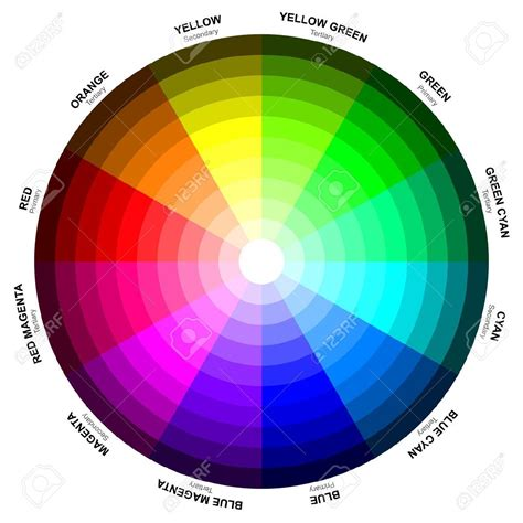 color spectrum wheel color circle or color wheel newton is commonly credited