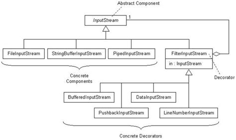 pattern java package decorator programming in the large with design patterns