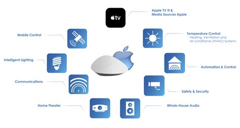 introducing savant the most innovative apple based home
