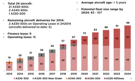 airasia share price airasia x swot challenging times but first mover