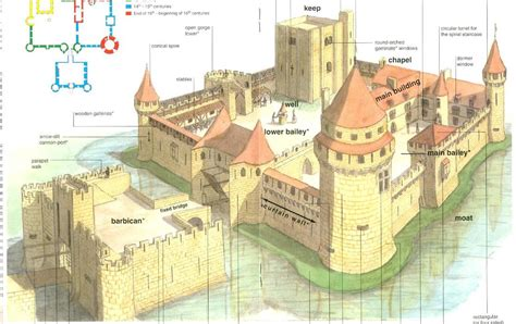 castle sections the daily dose of garron anatomy of a castle