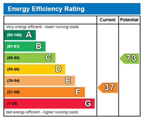 House Rating Energy Efficiency Rating Guide Electricity Prices