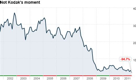 kodak: death of an american icon?    the buzz sep. 28, 2011