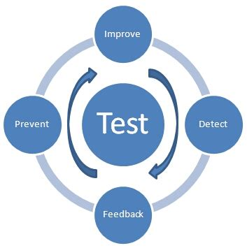 cicli testi false fail ontestengineering