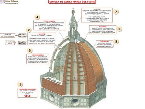 la cupola brunelleschi 03 cupola santa fiore parte 2 storia dell