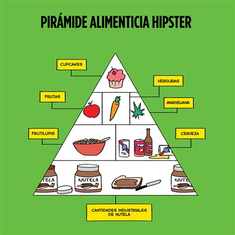 imagenes del nombre hipster la pir 225 mide alimenticia de los hipsters by jorge pinto