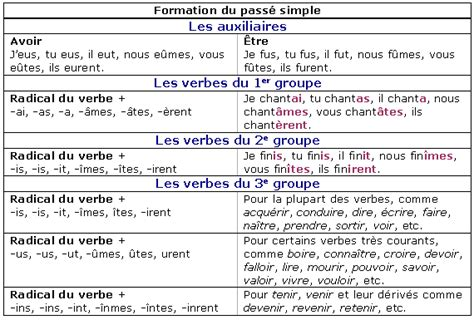 La Conjugaison Du Pass 233 Simple Soutien Scolaire Cours