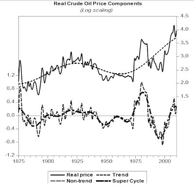 urbanomics: the end of commodities super cycle?