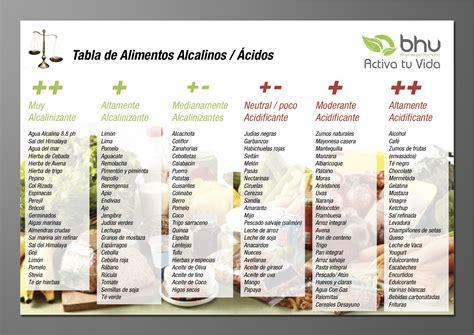 tavola degli alimenti sane e giovani con la dieta alcalina bigodino