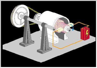 la evolución del motor : motor electrico