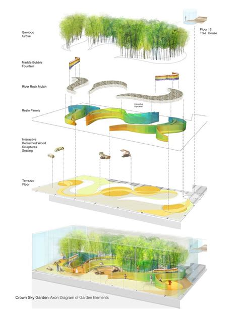 214 best images about landscape architecture diagram on 178 best landscape designs concepts drawings images on
