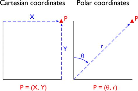 17. plane coordinate transformations | the nature of