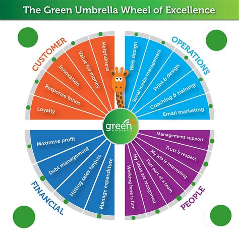 the golden finding world class excellence in your and work books productivity tool wheel of excellence social media