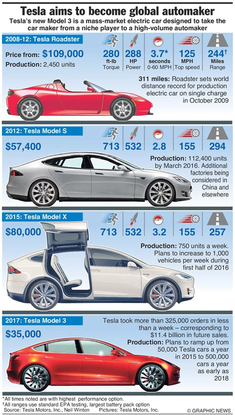 Tesla Car History A Brief History Of Tesla Cars In One Simple Infographic