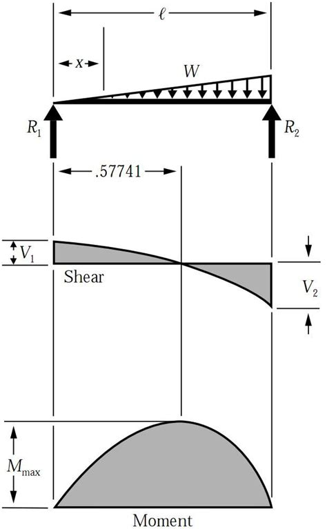 shear diagrams 17 best ideas about shear on bending