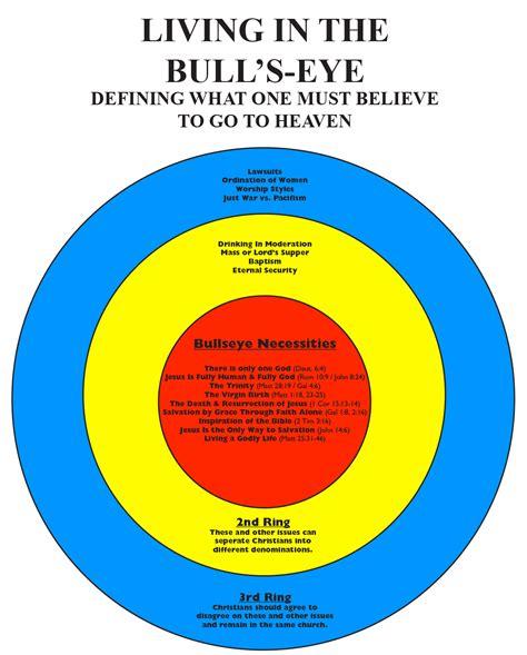 Liv In The by Living In The Bull S Eye Bullseyebeliefs