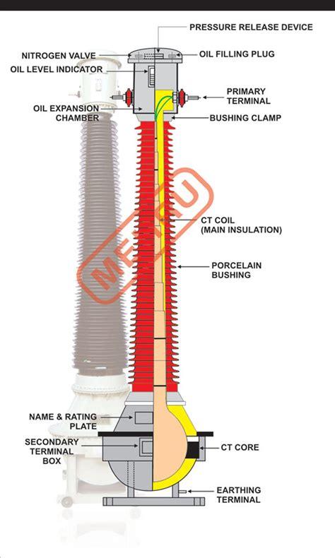 coupling capacitor voltage transformer failure capacitor voltage transformer design 28 images wire diagram 120 volt capacitor ski doo