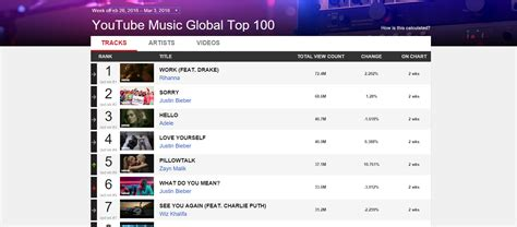best songs charts launch weekly global charts routenote