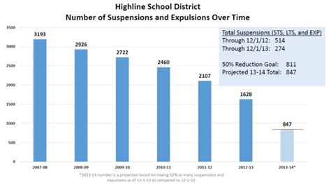 Exles For Highschool Students highline schools cut suspensions expulsions in half