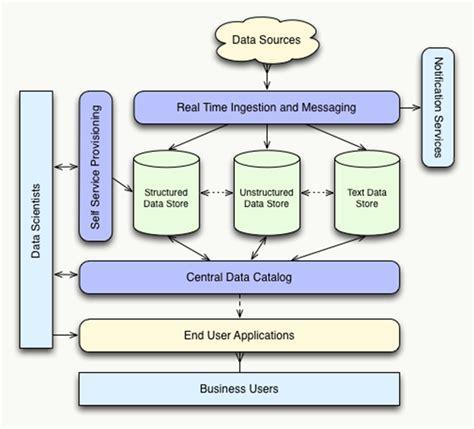 big data workflow figure 1 big data workflow future trends in cloud