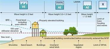 building in a flood zone