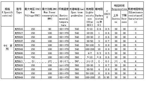 photoresistor price in philippines photoresistor specs 28 images 10pcs gl5506 photoresistor ldr 5mm resistor sensor for arduino