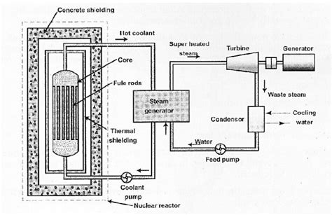 plant layout wikipedia nuclear power plants study material lecturing notes