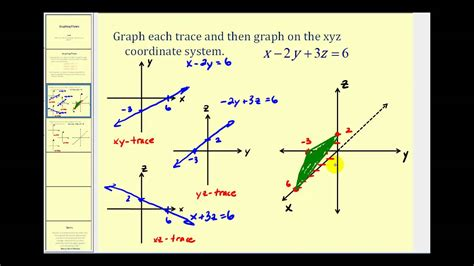 Drawing X Y Z Graph by Graphing A Plane On The Xyz Coordinate System Using Traces