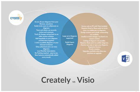 venn diagram visio diagram visio venn diagram