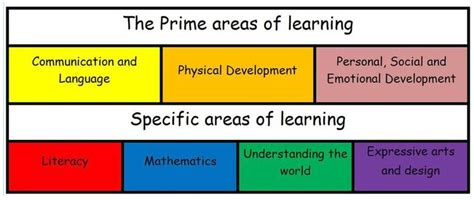 new year 2015 for eyfs eyfs 7 areas of learning search school