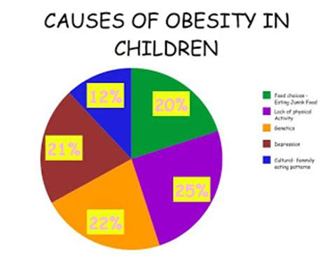 10 Causes Of Obesity by Granville Tafe Task 1 Causes Of Obesity In Children