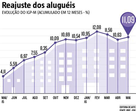 reajuste 2016 alugueis o gestor imobili 193 rio pedidos de revis 195 o de aluguel t 202 m