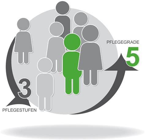 pflegeversicherung ab wann wann gilt als pflegebed 252 rftig