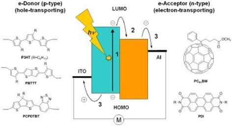 fabrication of organic photovoltaic devices