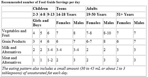 vegetables per day recommended servings of vegetables per day food delivery