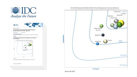 Idc Global Mba by Insights