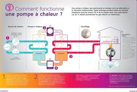 Comment Fonctionne Une Pompe à Chaleur 4373 by Comment Fonctionne Une Pompe 224 Chaleur Energuide
