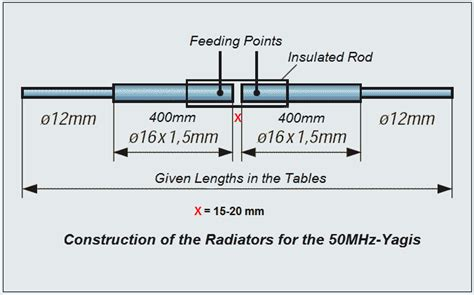 49u 7mhz 7 Mhz 7mhz 7 Mhz 7 Mhz Hosonic 7000mhz 7000mhz design principles 50 mhz yagis dk7zb