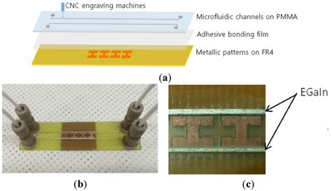 alert gallium is a metal sensors free text frequency switchable metamaterial absorber injecting eutectic gallium