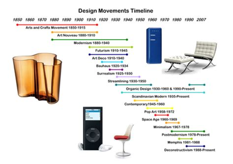 art and design movements introduction movements of art