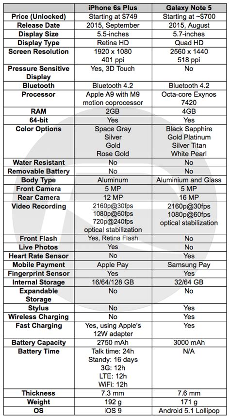 iphone 6s plus vs galaxy note 5 specs and features comparison redmond pie