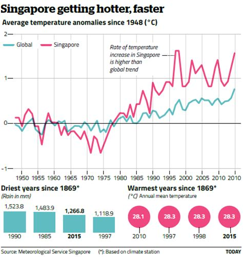 weather during new year singapore s pore temperatures rising at the global average