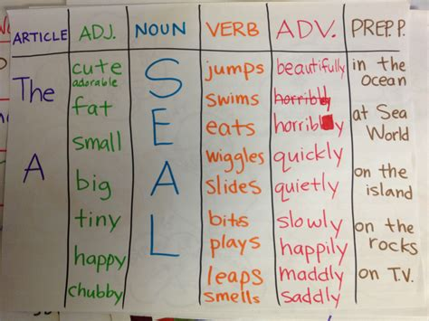 sentence pattern chart glad sentence patterning chart choose an article an adjective