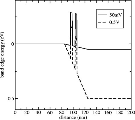 resonant tunneling diode resonant tunneling diode electronic components